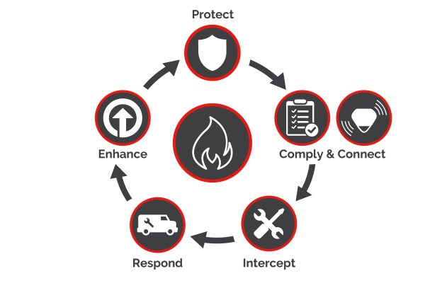 fire and security services life cycle