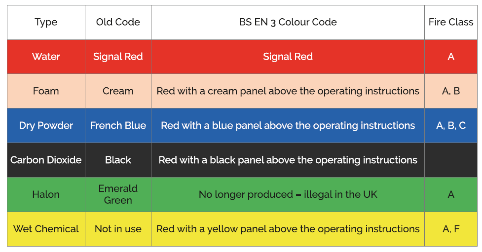 Fire extinguisher colour codes
